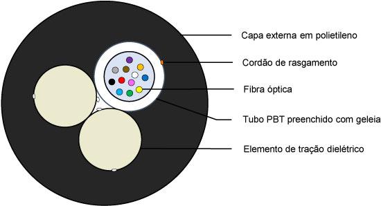 Segmento de cabo óptico
