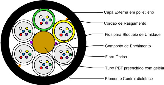 Ilustração da secção de um cabo